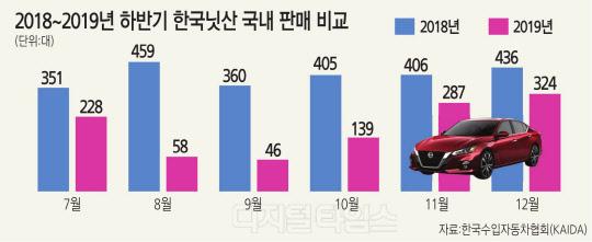 불매 직격탄 한국닛산, 전시장 `반토막`